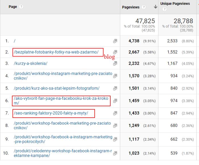 Návštevnosť stránok z Google Analytics za posledný 1.5 mesiaca pre stránku wooacademy.sk