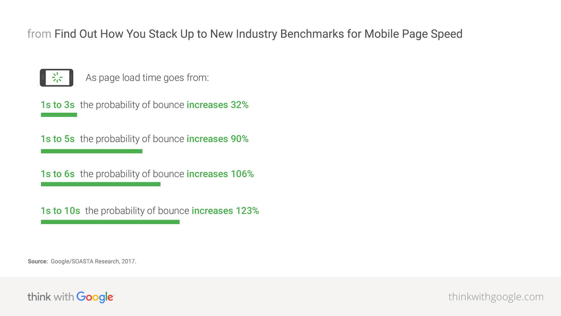 Možnosť odchodu návštevníkov webu sa zvyšuje s pomalou rýchlosťou načítania webu.