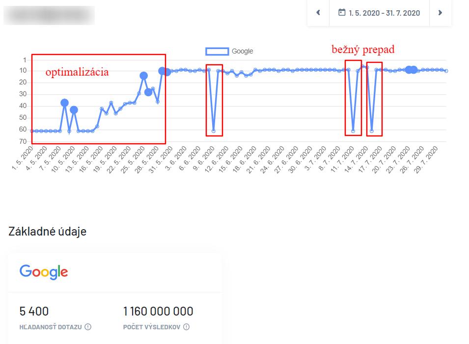 Prehľad zmeny pozícií v Marketing Miner po optimalizácie obsahu. Toto je bežný prepad pozícií v rámci dní.